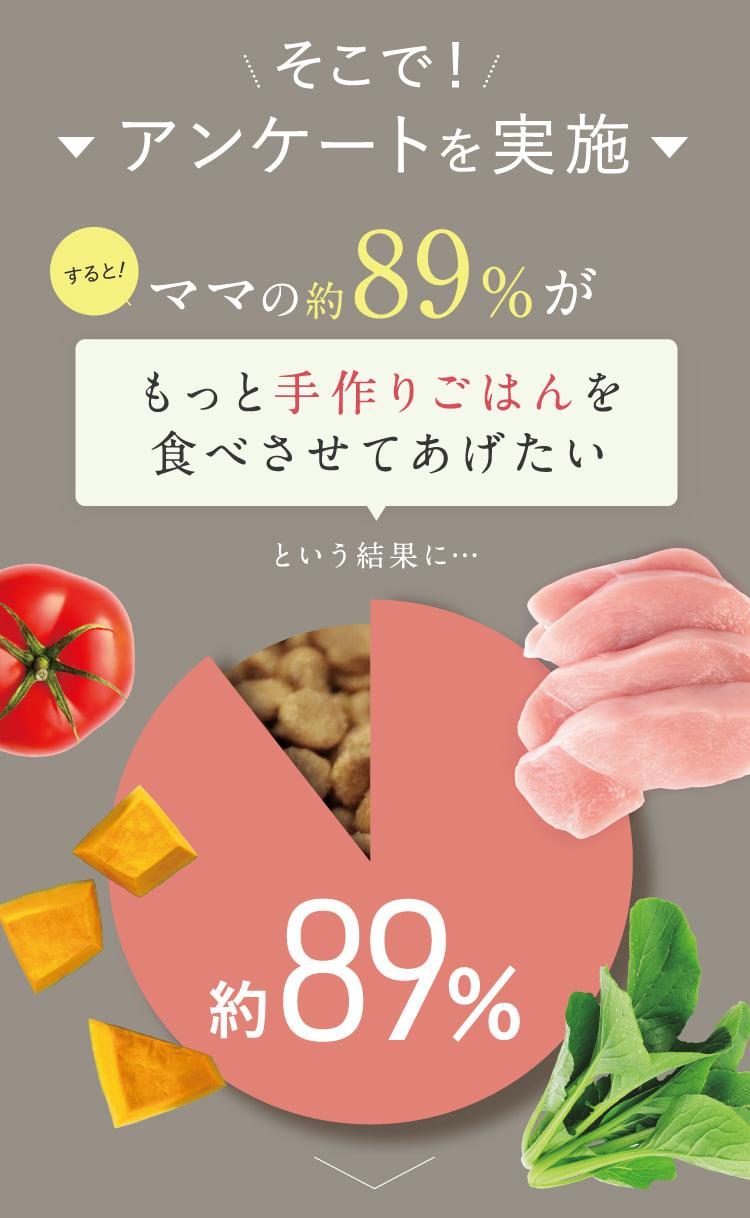 ママの約89%がもっと手作りごはんを食べさせてあげたい